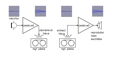 Analogový záznam